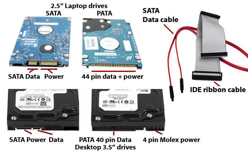Port(HDD) turlari: ATA va SATA…