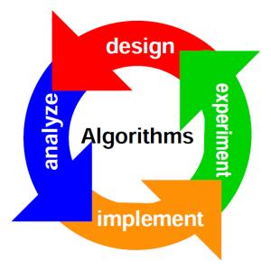 2. Asimptotik analiz. Algoritmlarni analiz qilish