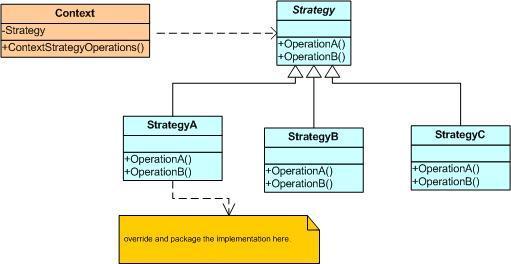 Strategy design patterni