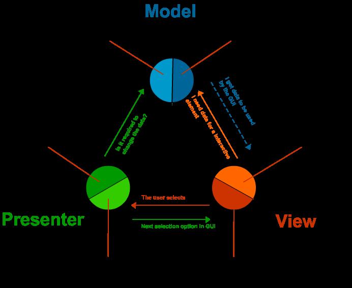 Dizayn Patternlar