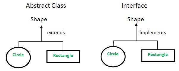 Abstrakt klass va interfeys haqida qisqacha