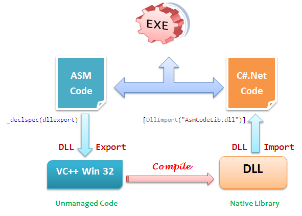 C# va assembler