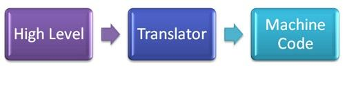 Translyator, kompilyator va interpretator