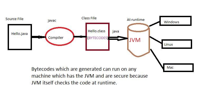 Java da Compilyator
