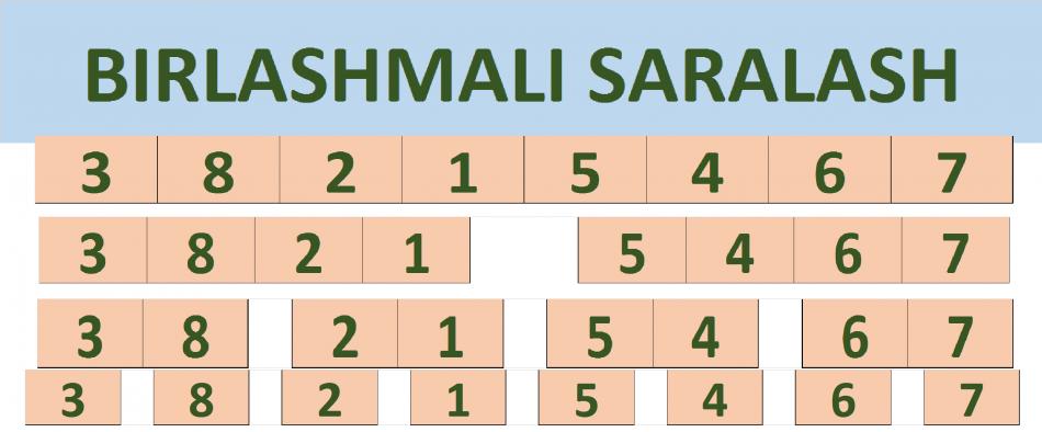 Birlashmali saralash (Merge Sort)