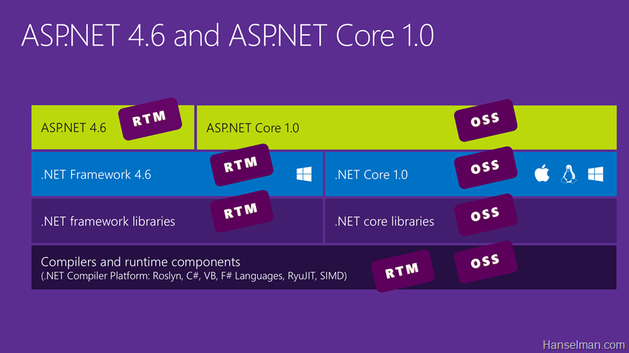 ASP.NET 5 o'ldi — ASP.NET Core 1.0 va .NET Core 1.0'ni taqdim etamiz